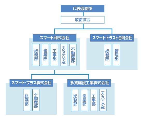 スマート組織図